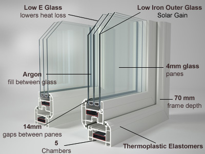How triple glazing works